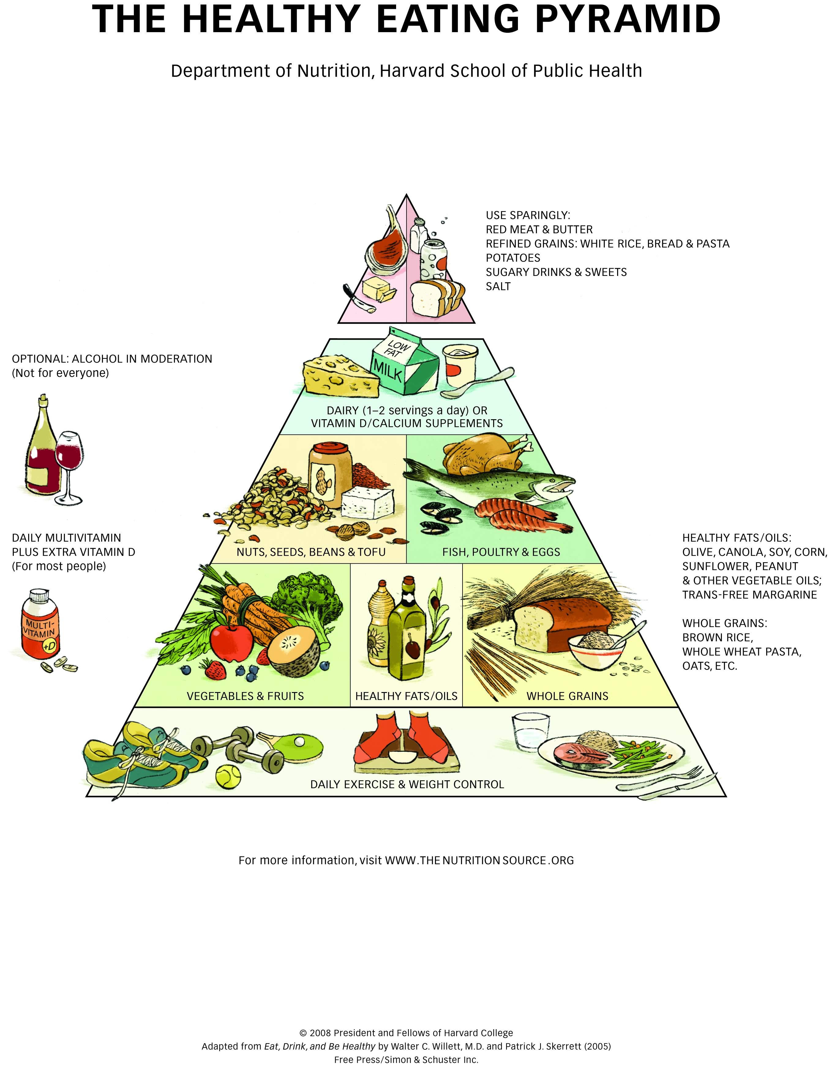 http://www.mediterraneandiet.com/Images/HealthyEatingPyramid-HighRes.jpg