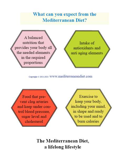 Mediterranean Diet Guidelines. Image head: What can you expect from the Mediterranean Diet?  First pentagon, up left:A balanced nutrition that provides your body all the needed elements in the required proportions. Second pentagon, up right: Intake of antioxidants and anti aging elements. Third pentagon, down left: Food that prevent clog arteries and keep under control blood pressure, sugar level and cholesterol. Fourth pentagon, down right: Exercise to keep your body, including your mind, in shape and ready to be used and to burn calories. Bottom of the image: The Mediterranean Diet, a lifelong lifestyle. Center of the image:Copyright 2011-2021 www.mediterraneandiet.com