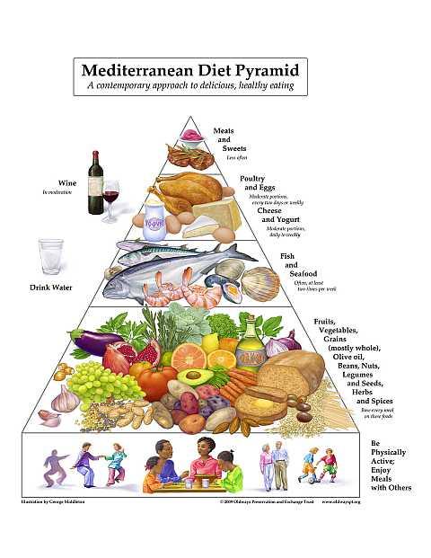The new mediterranean pyramid