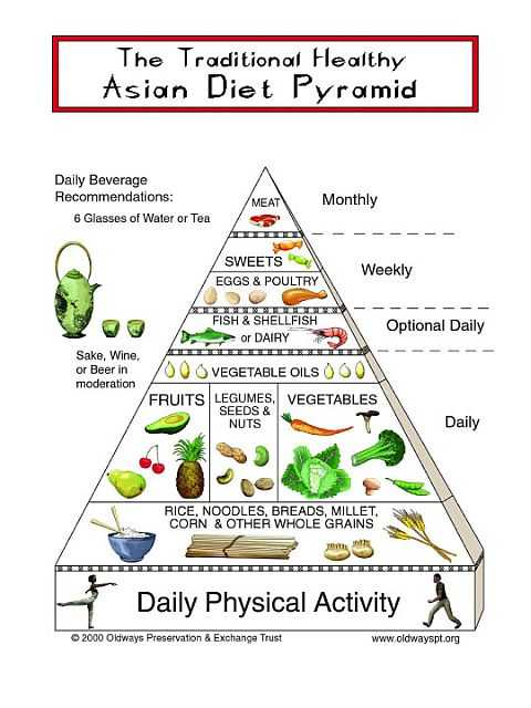 Diet Plan Asian Food
