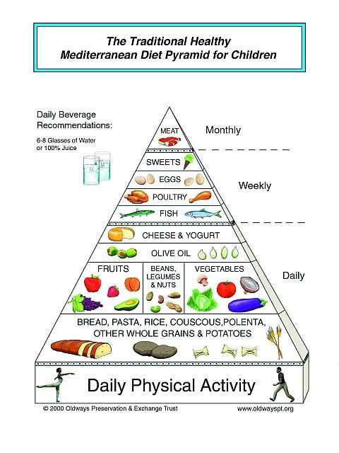 The Mediterranean Diet Pyramid For Children Is Exactly Same Than Adults But Eliminating Alcoholic Beverages