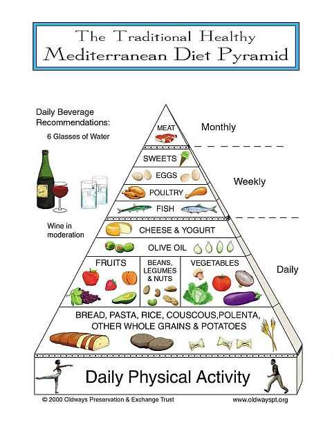 Mediterranean Diet Pyramid: A Proposal for Italian People