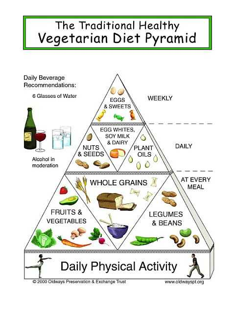 The Vegan Pyramid (Ovo Lacto Vegetarian Diet Pyramid)